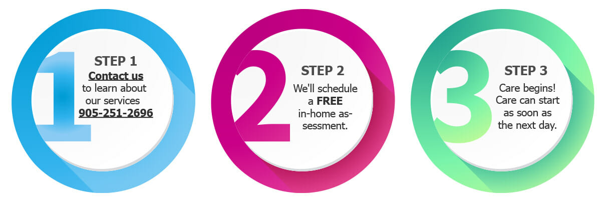 care steps buttons 1 2 3